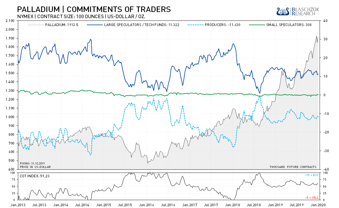 Palladium Commitment of Traders 13.01.2020
