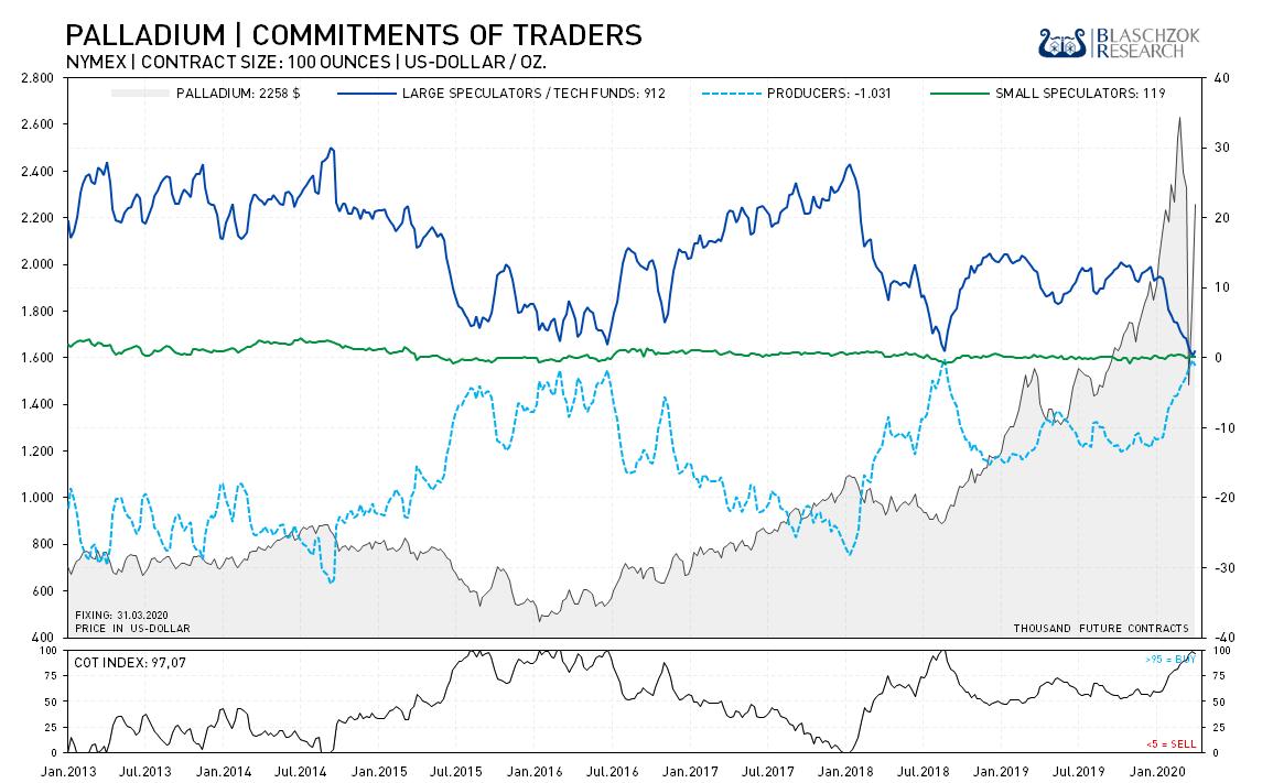 Palladium Commitment of Traders I 06.04.2020