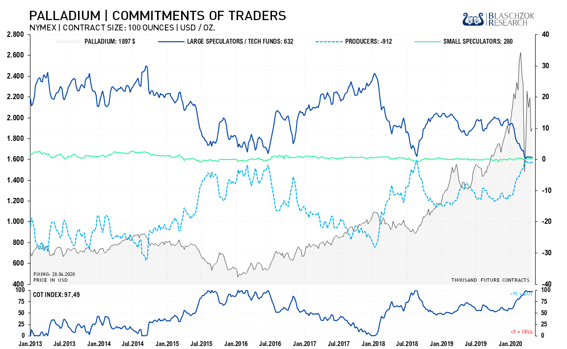 Palladium Commitment of Traders I 04.05.2020