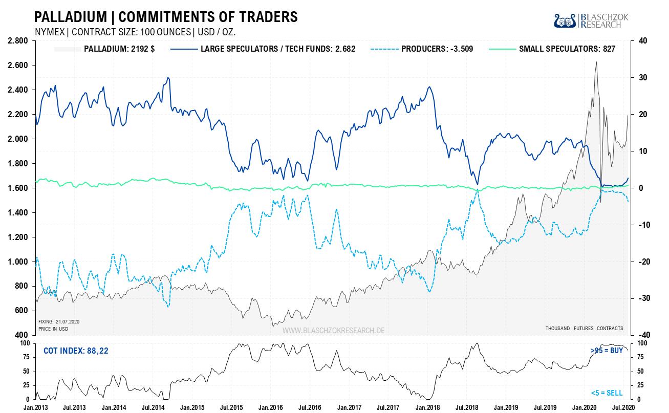 Palladium Commitment of Traders 27.07.2020