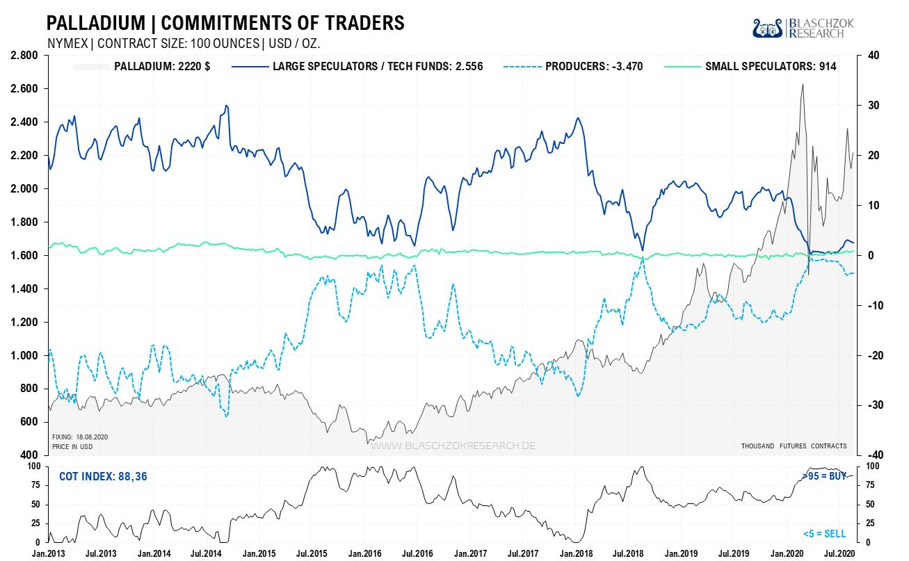 Palladium Commitment of Traders 24.08.2020
