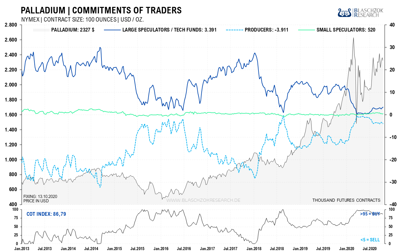 Palladium Commitments of Traders 19.10.2020