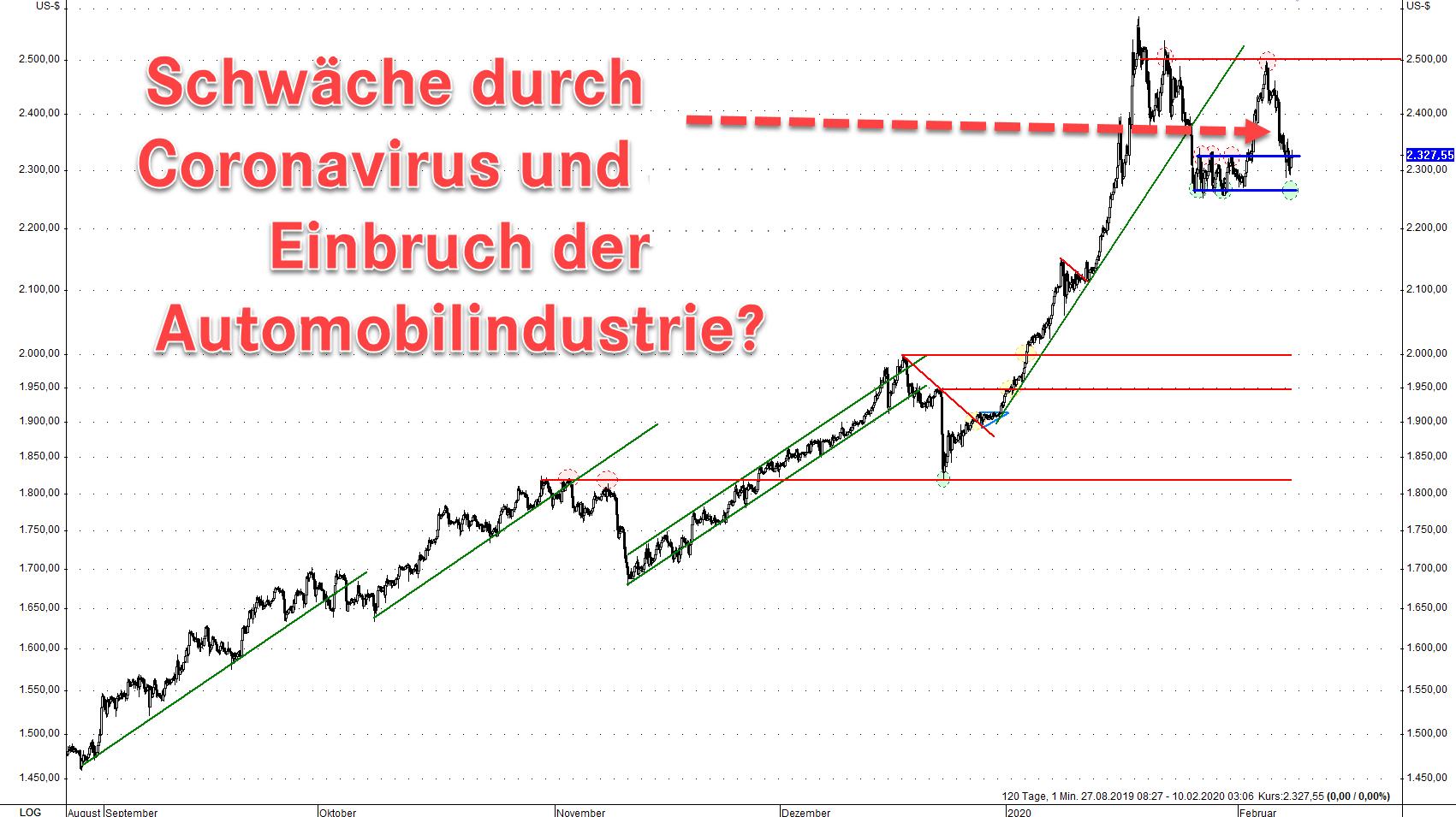 Palladium Commitment of Traders IV 10.02.2020
