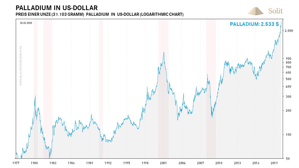 Palladium in US-Dollar 02.03.2020
