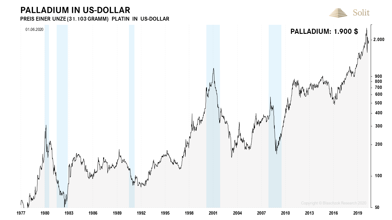 Palladium in US-Dollar 02.06.2020