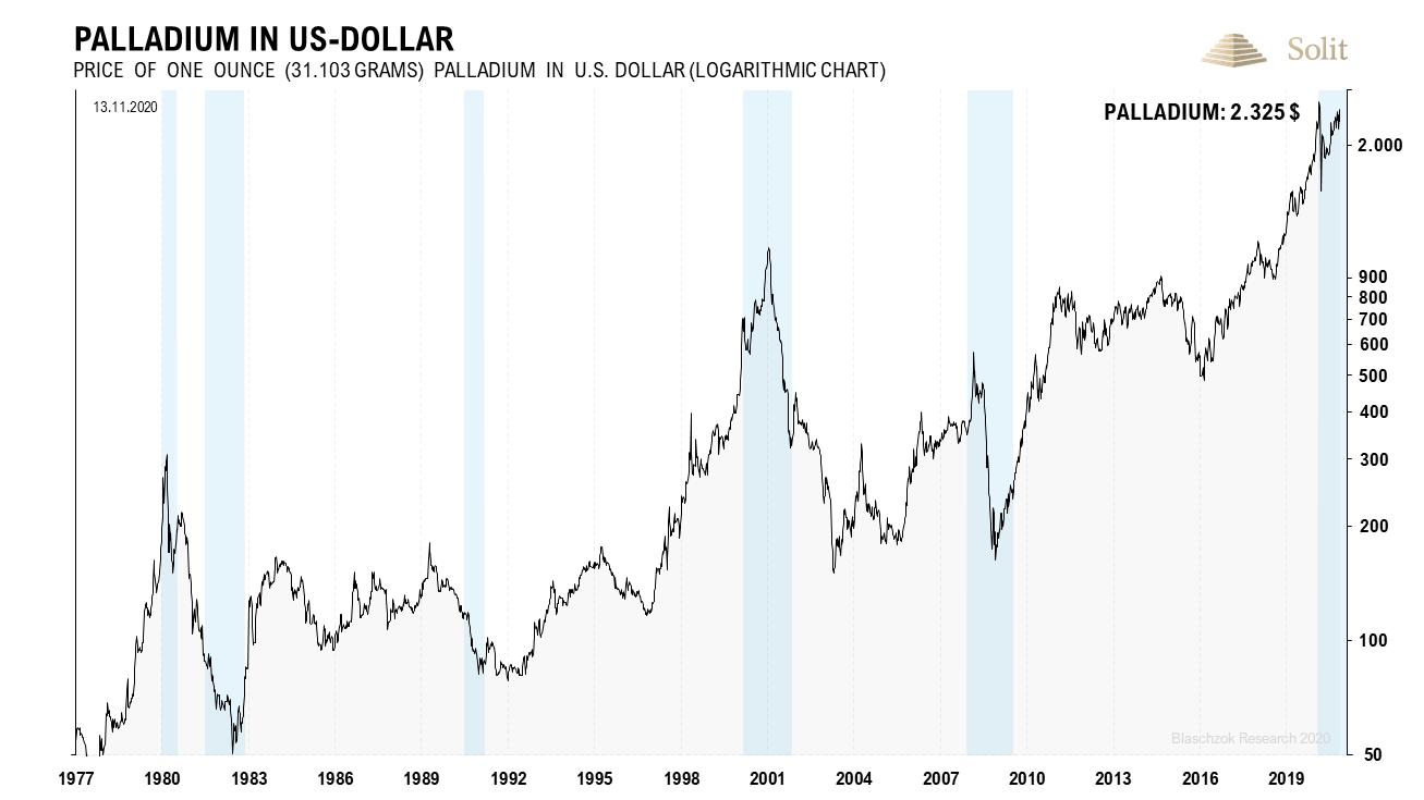 Palladium in US-Dollar 14.12.2020