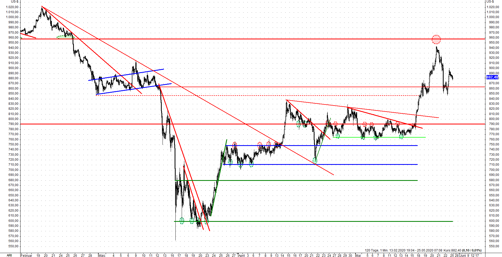 Platin Commitment of Traders III 25.05.2020
