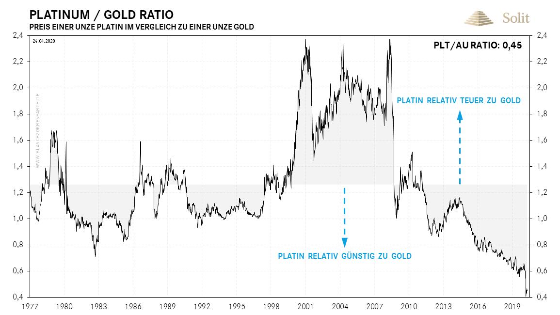 Platin-Gold-Ratio 27.04.2020