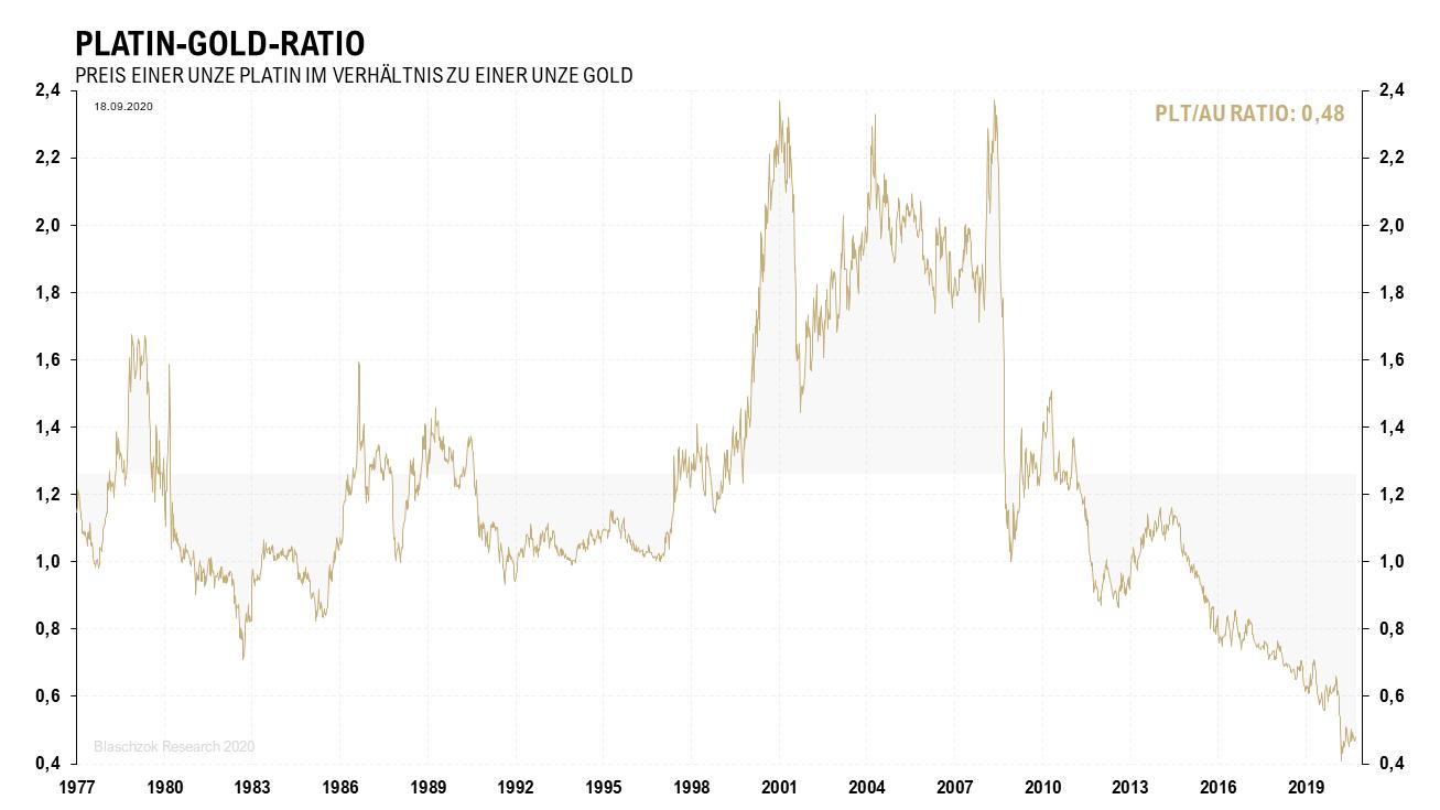 Platin-Gold-Ratio 21.09.2020
