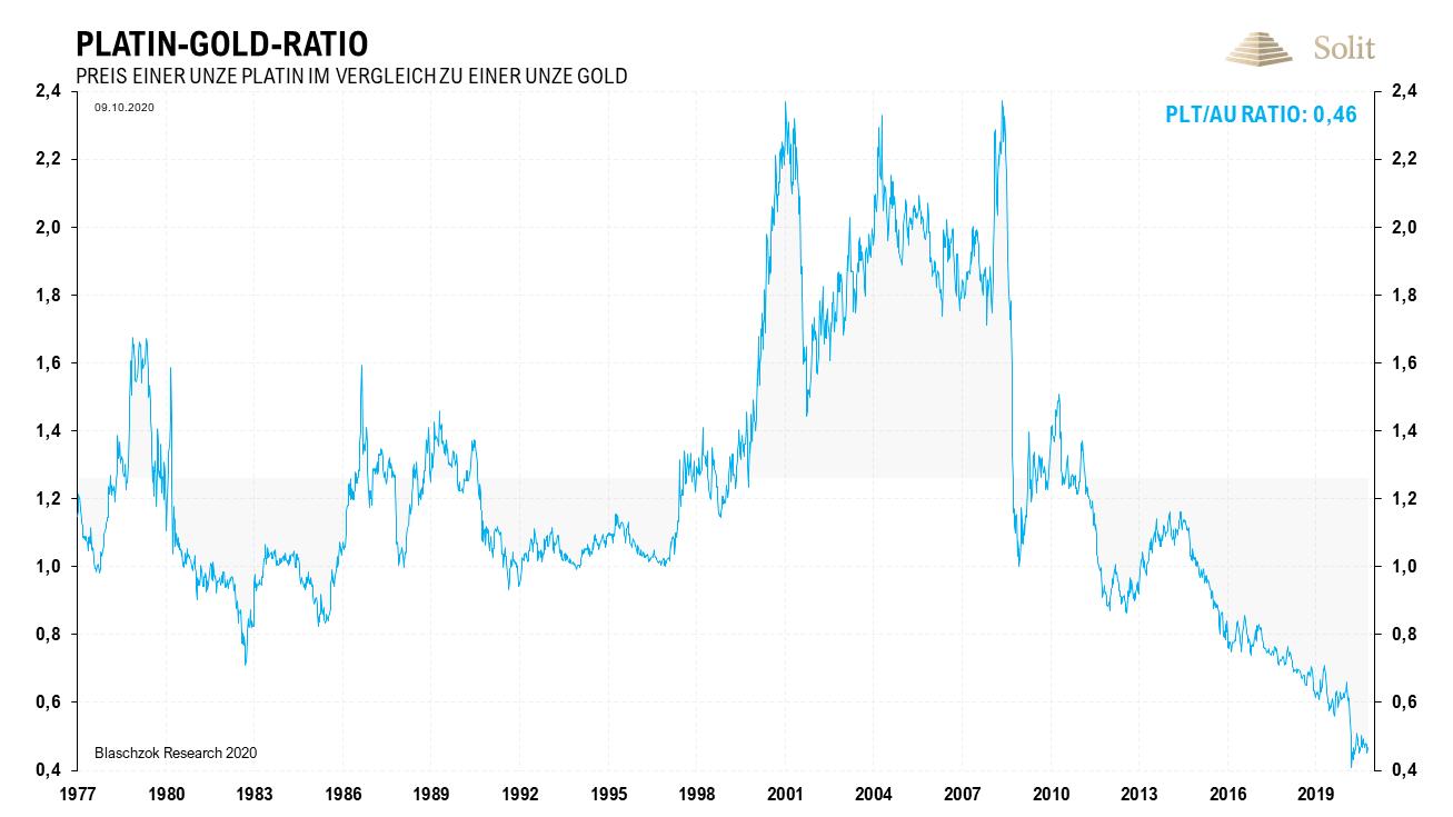 Platin-Gold-Ratio 12.10.2020