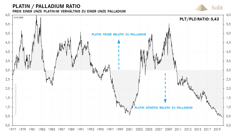 Platin-Palladium-Ratio 03.02.2020
