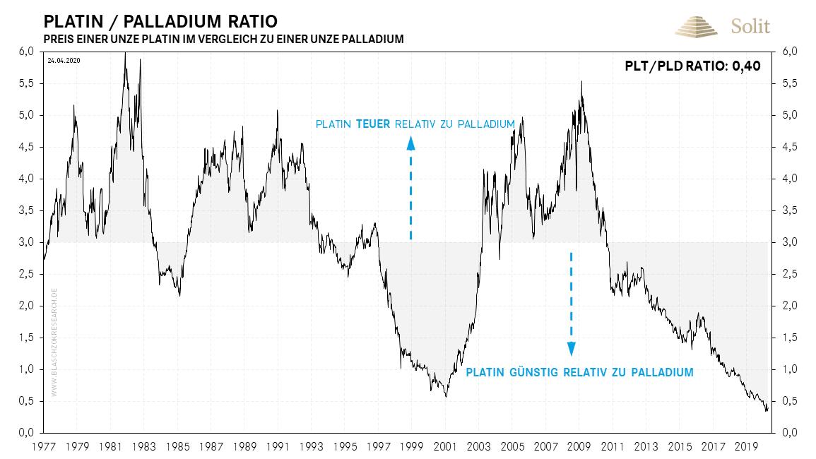 Platin-Palladium-Ratio 27.04.2020