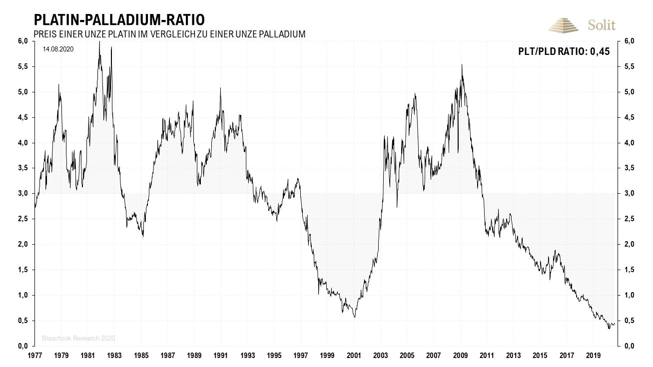 Platin-Palladium-Ratio 17.08.2020