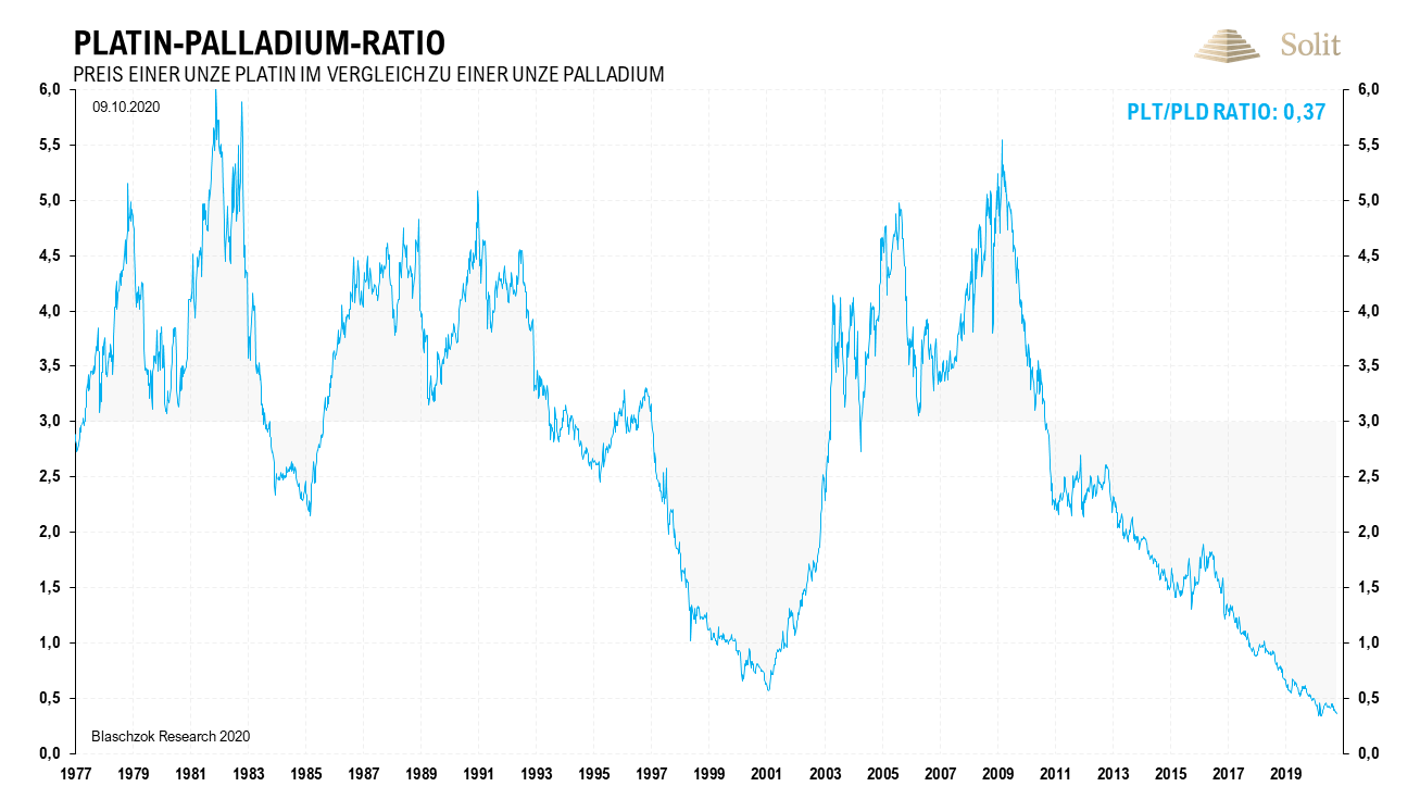 Platin-Palladium-Ratio 12.10.2020