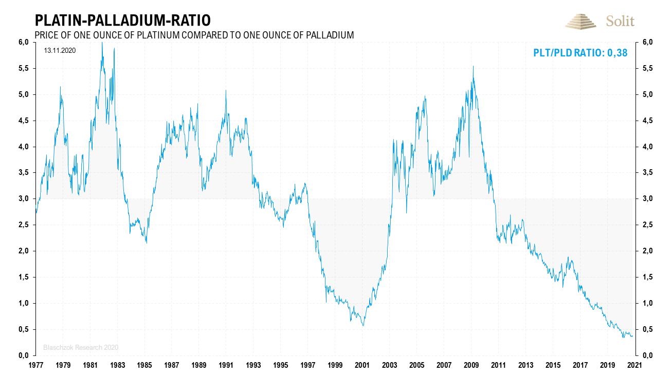 Platin-Palladium-Ratio 16.11.2020