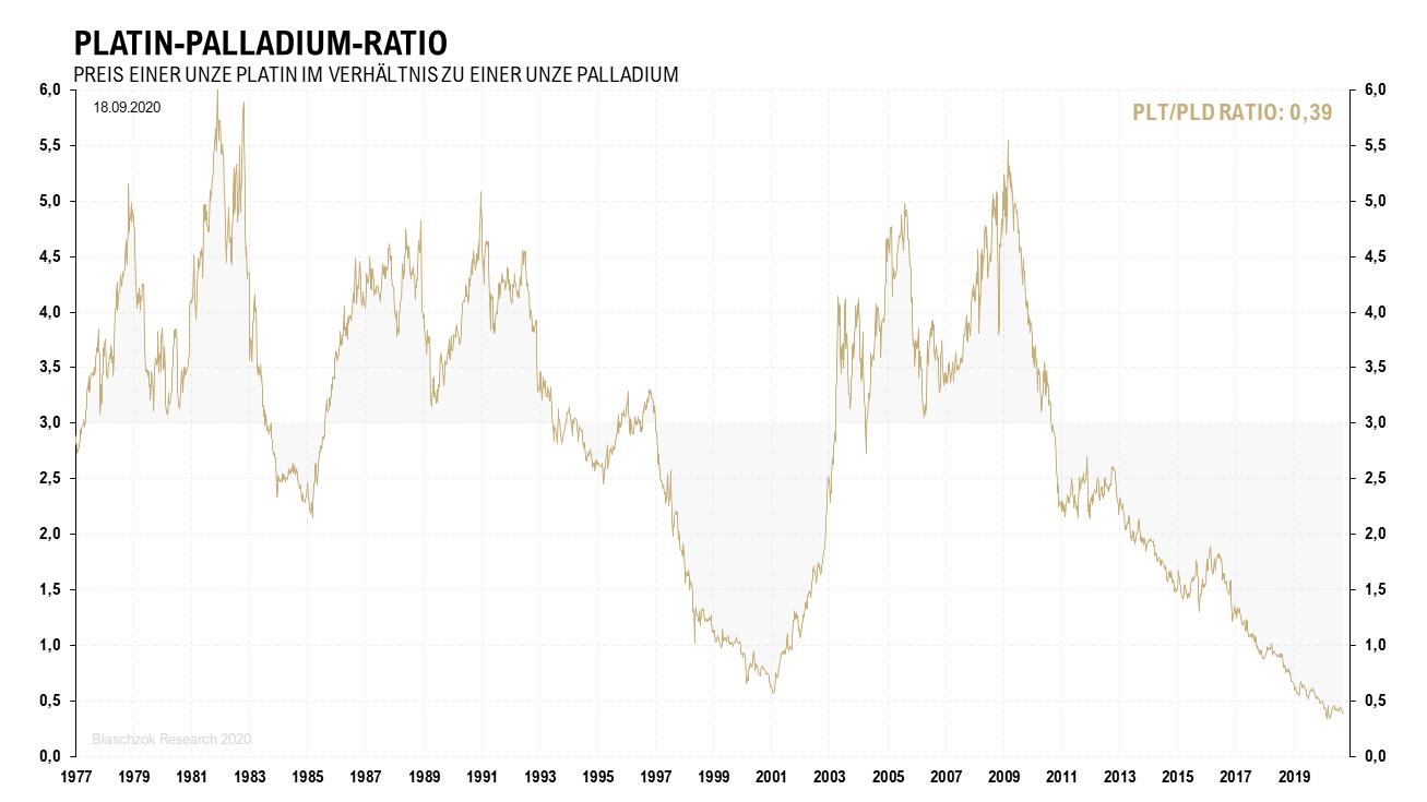 Platin-Palladium-Ratio 21.09.2020