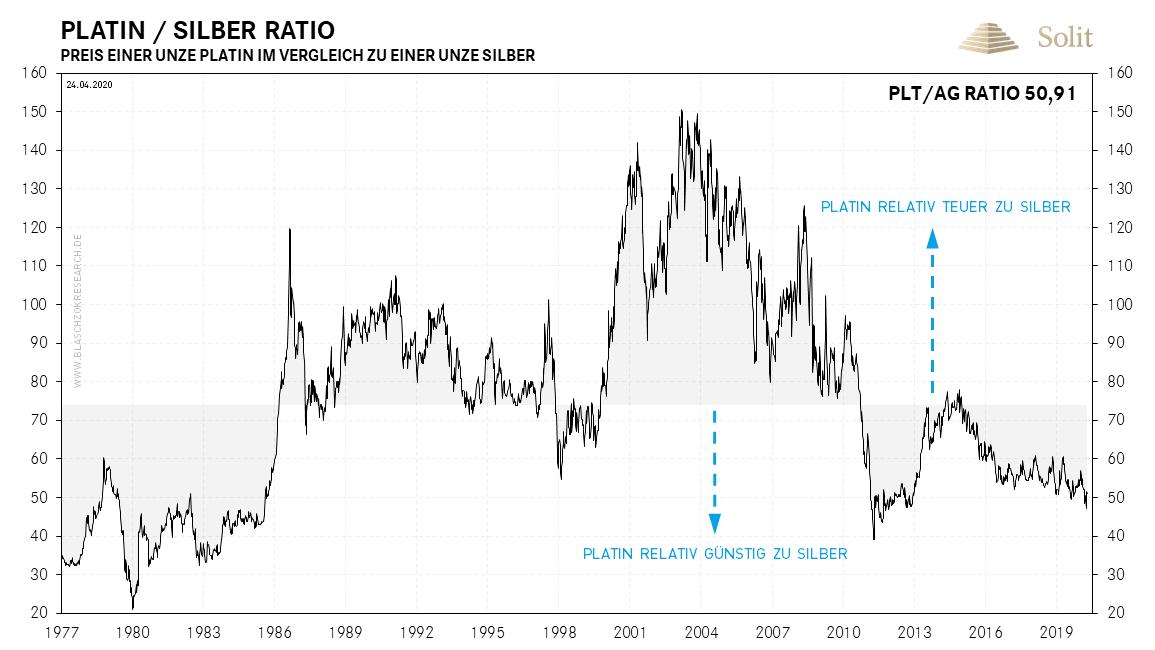 Platin-Silber-Ratio 27.04.2020