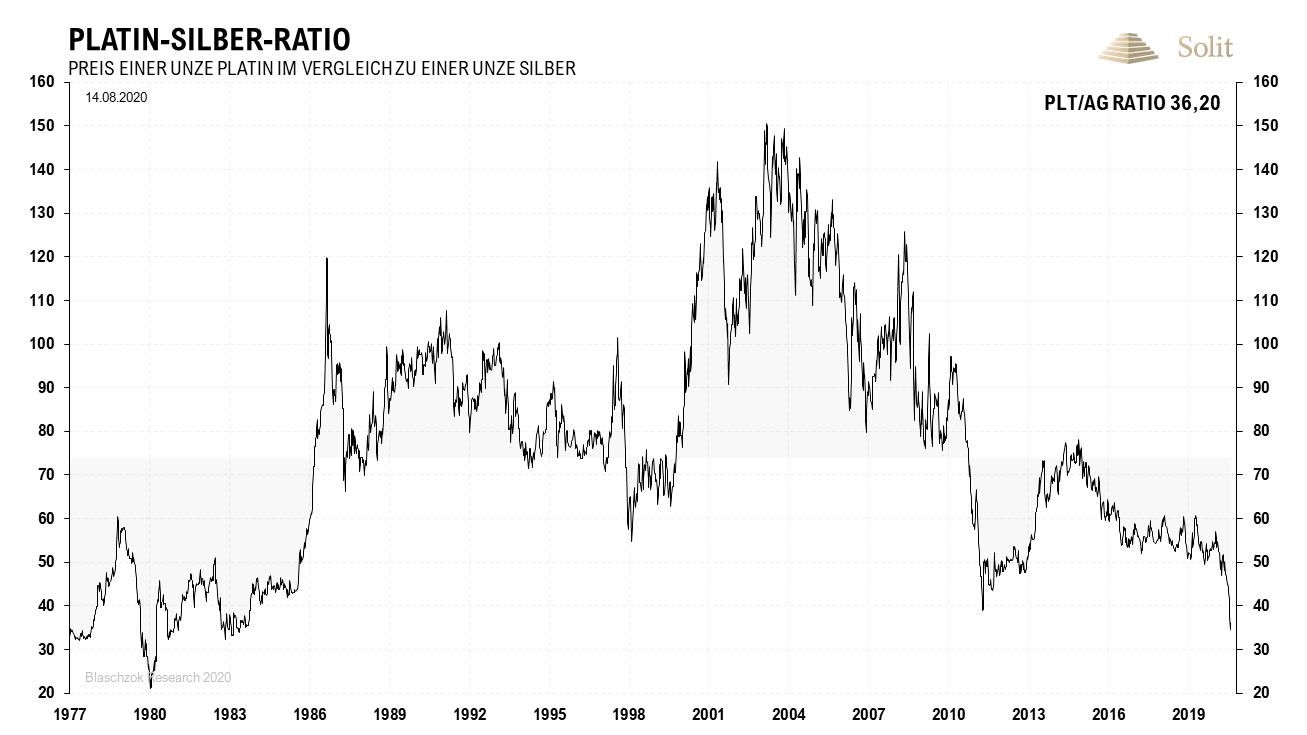 Platin-Silber-Ratio 17.08.2020