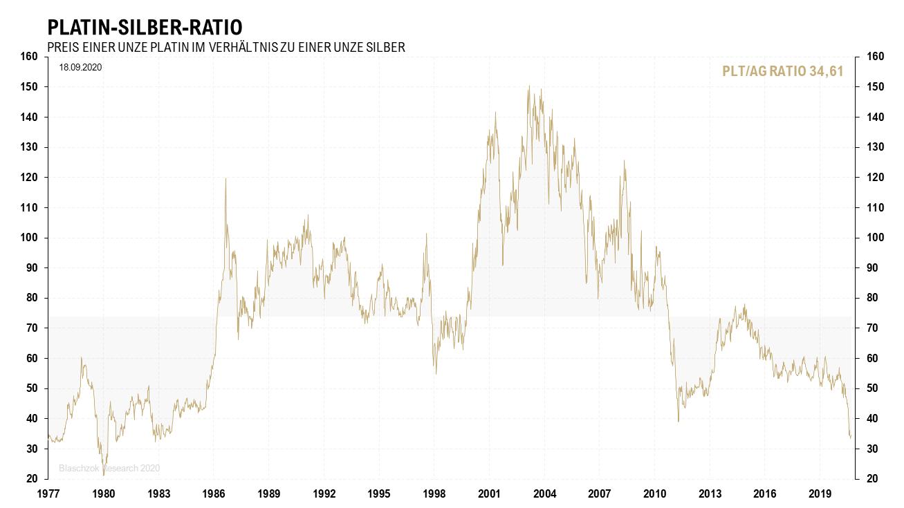 Platin-Silber-Ratio 21.09.2020