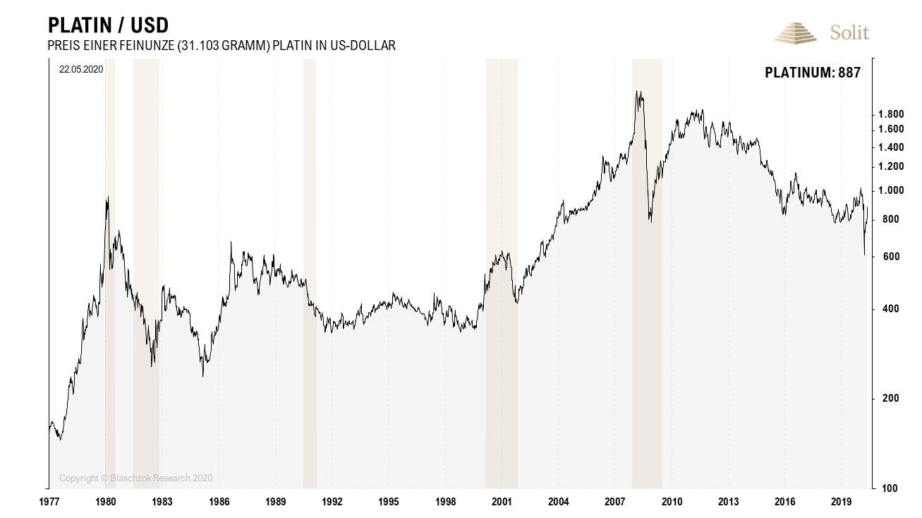 Platin in US-Dollar 25.05.2020
