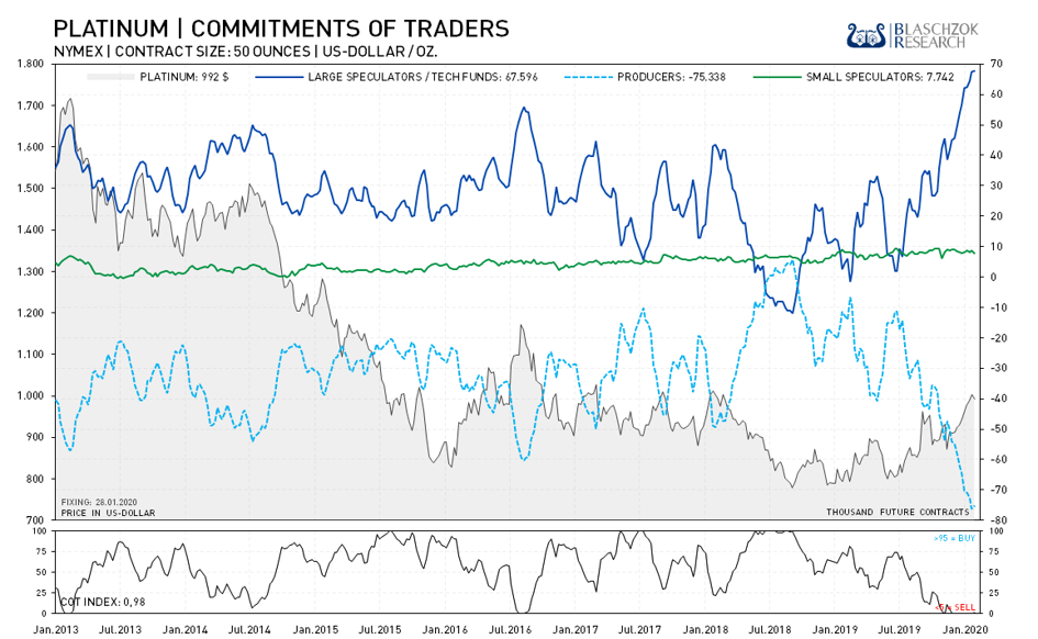 Platinum Commitment of Traders 03.02.2020