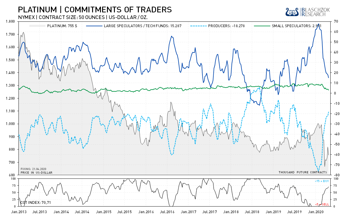 Platinum Commitment of Traders I 27.04.2020