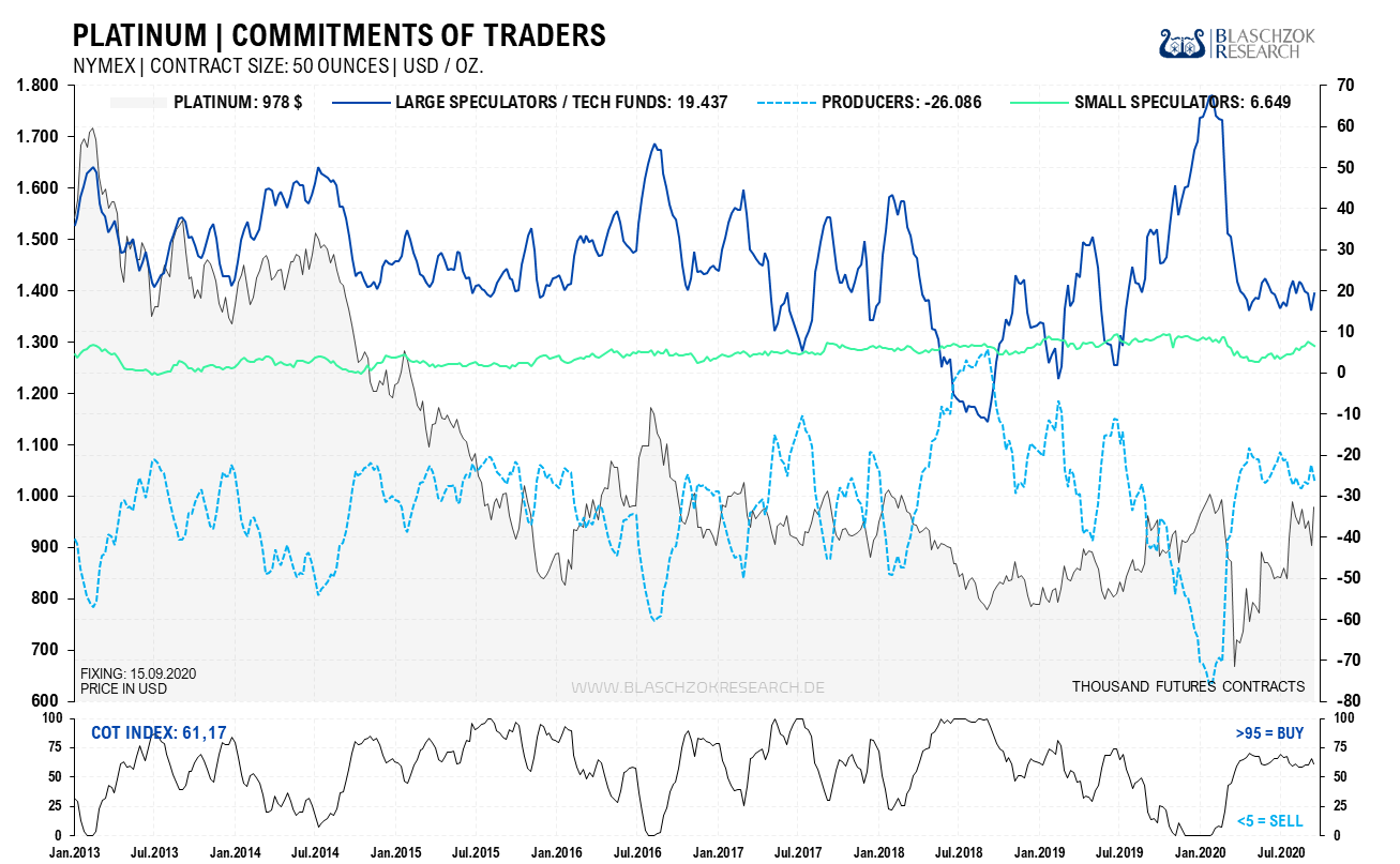 Platinum Commitments of Traders 21.09.2020