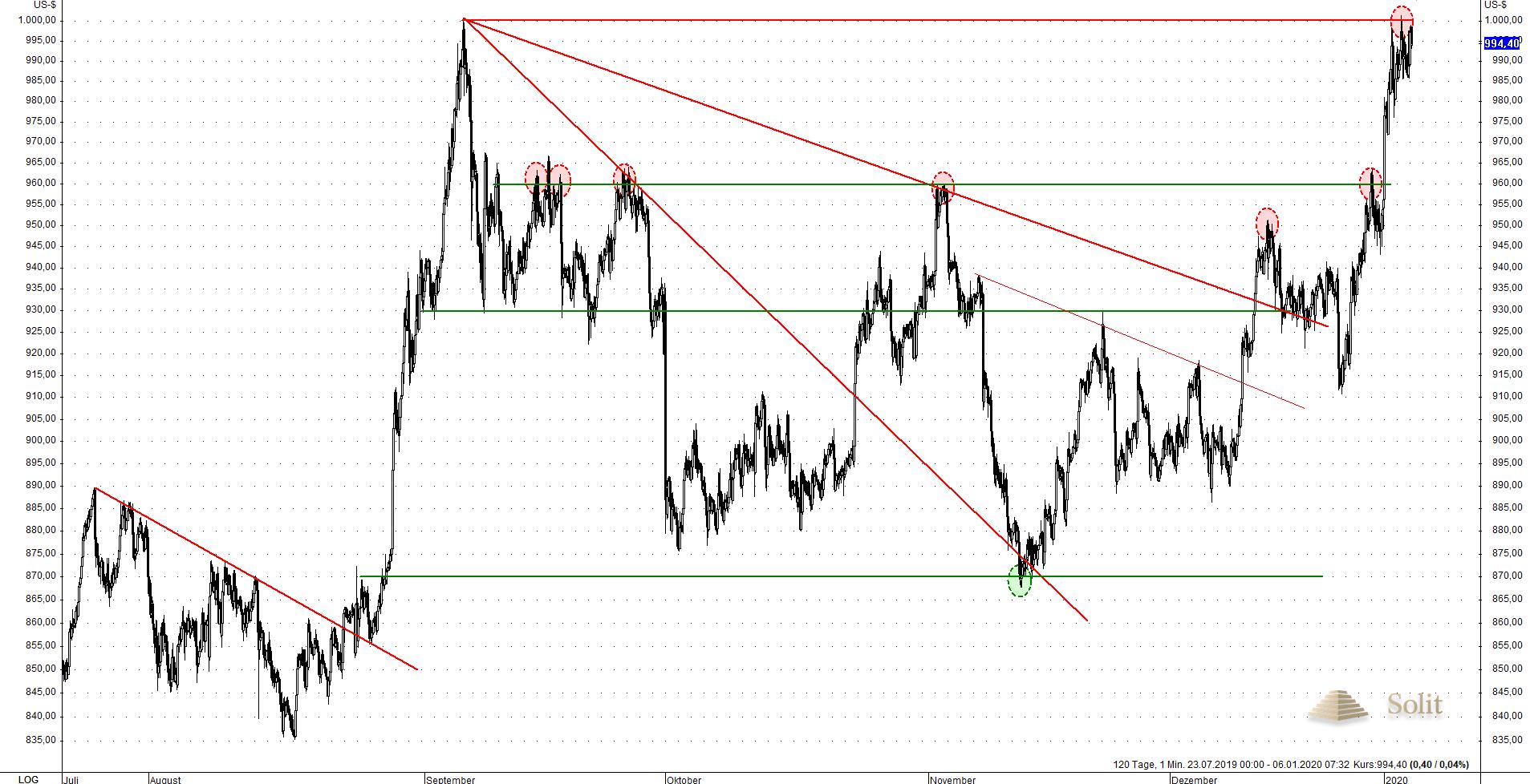 Platinum Commitment of Traders V 06.01.2020