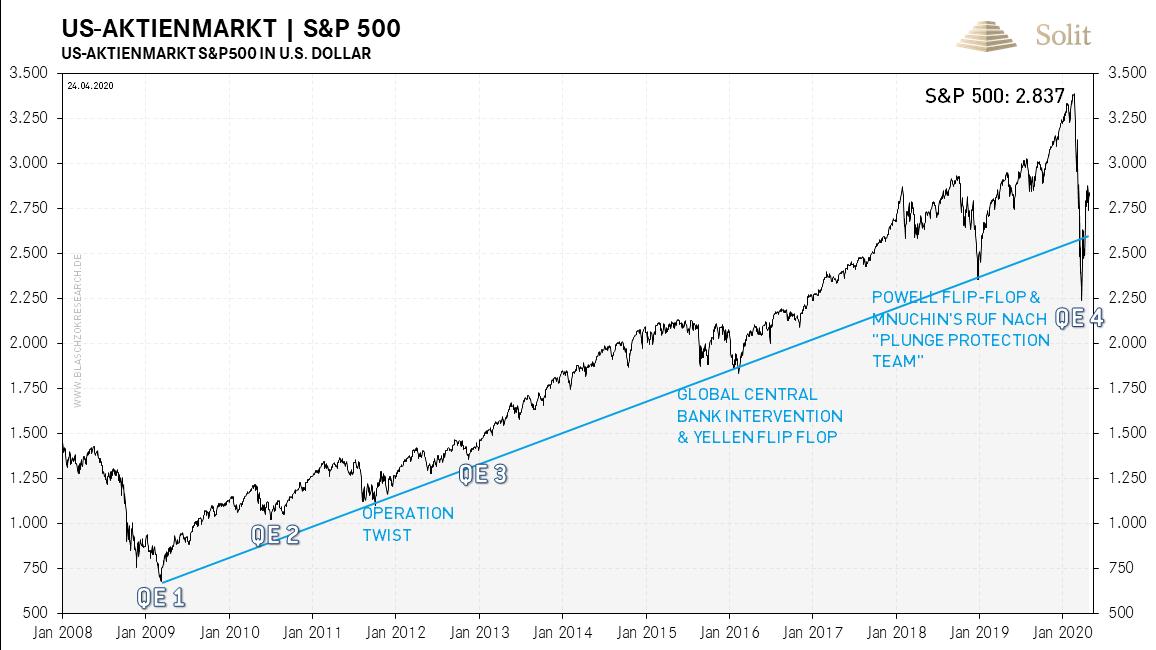 S&P 500 27.04.2020