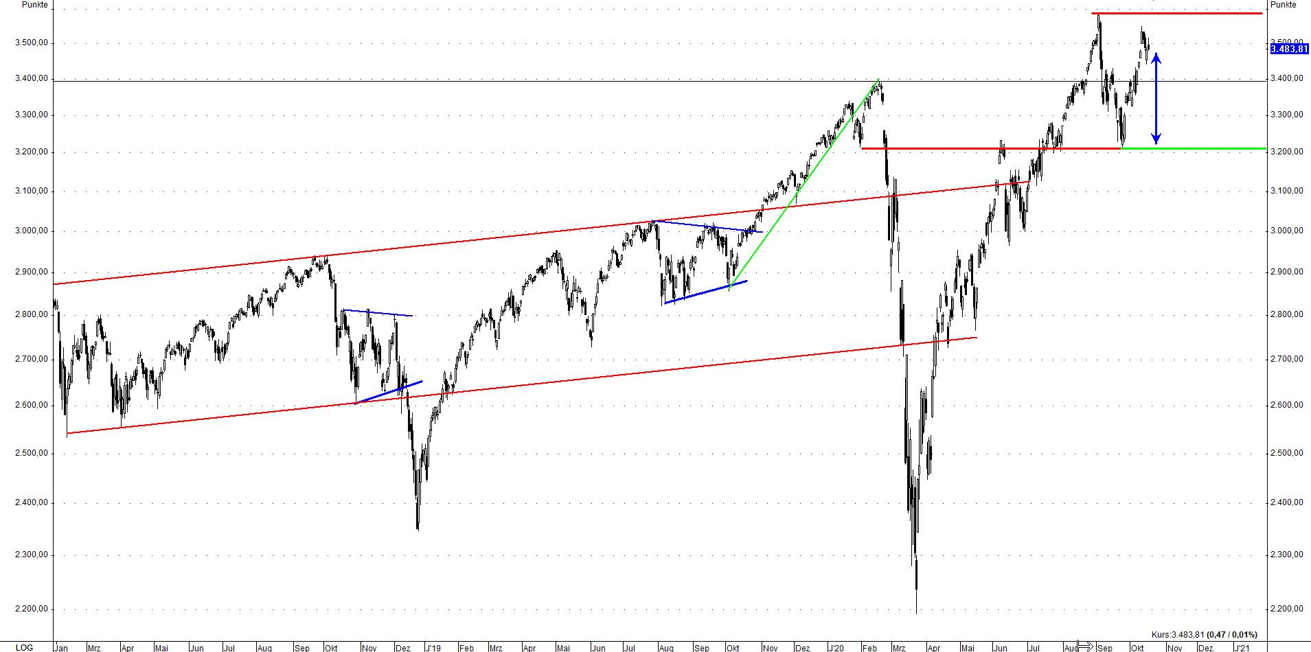S&P 500 19.10.2020