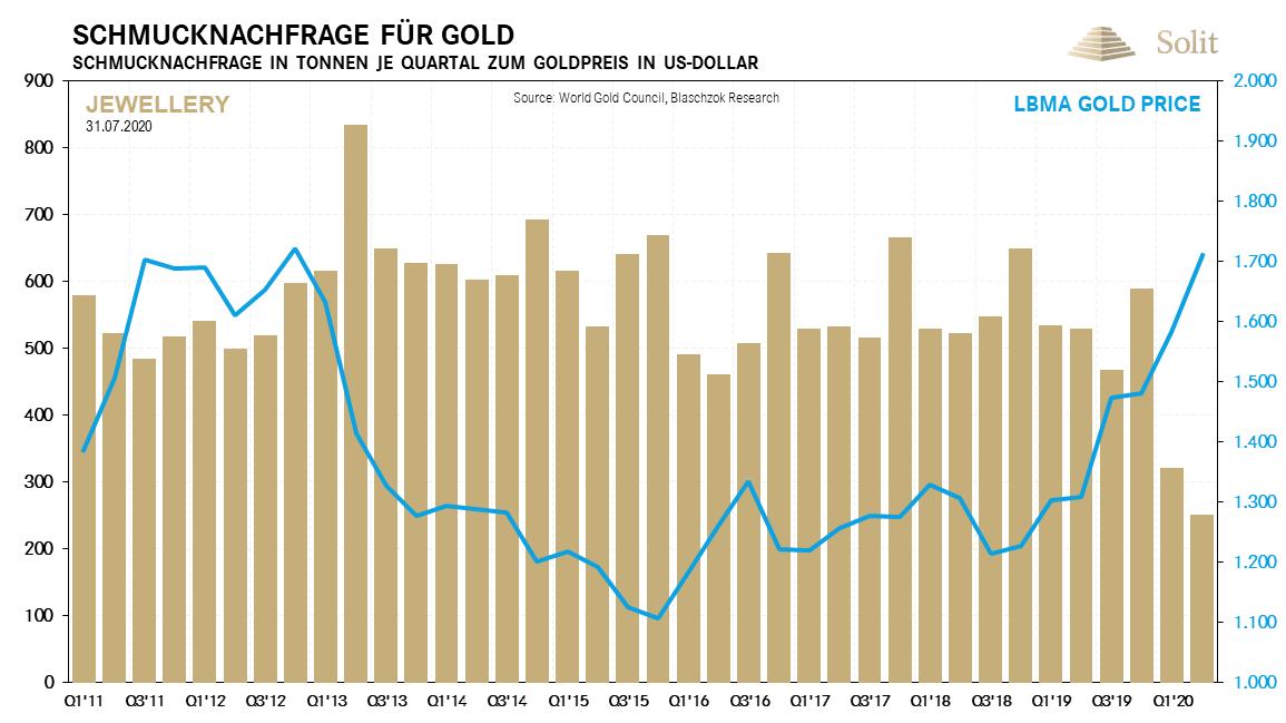 Schmucknachfrage nach Gold 03.08.2020