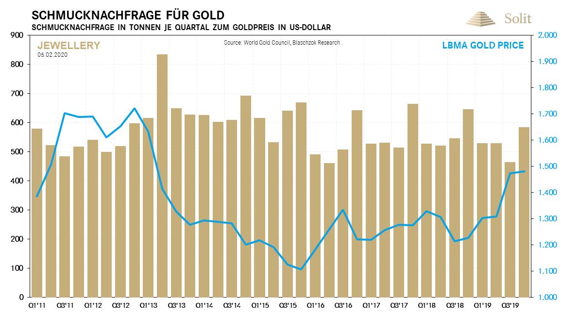 Schmucknachfrage nach Gold 10.02.2020