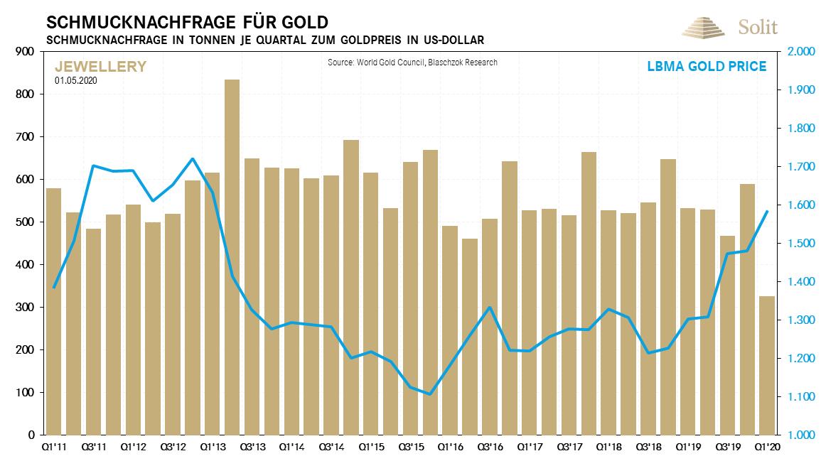 Schmucknachfrage für Gold 04.05.2020