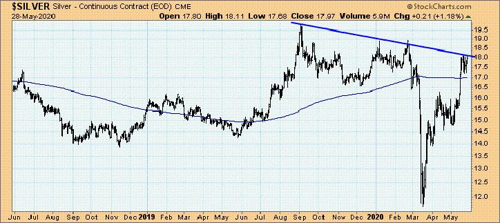 Silberpreis pro Unze in US-Dollar 03.06.2020