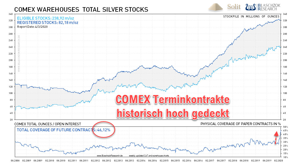 Silver COMEX Warehouse 06.04.2020