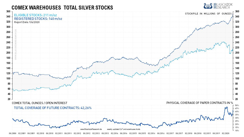 COMEX Warehouses Silver Stocks 07.09.2020