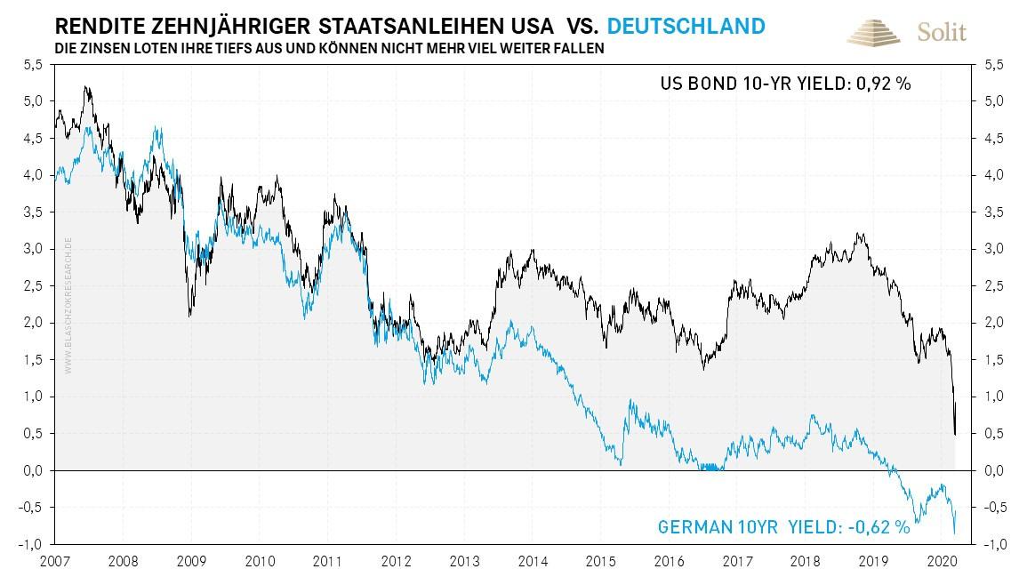 Rendite 10-jähriger Staatsanleihen USA vs. Deutschland 16.03.2020