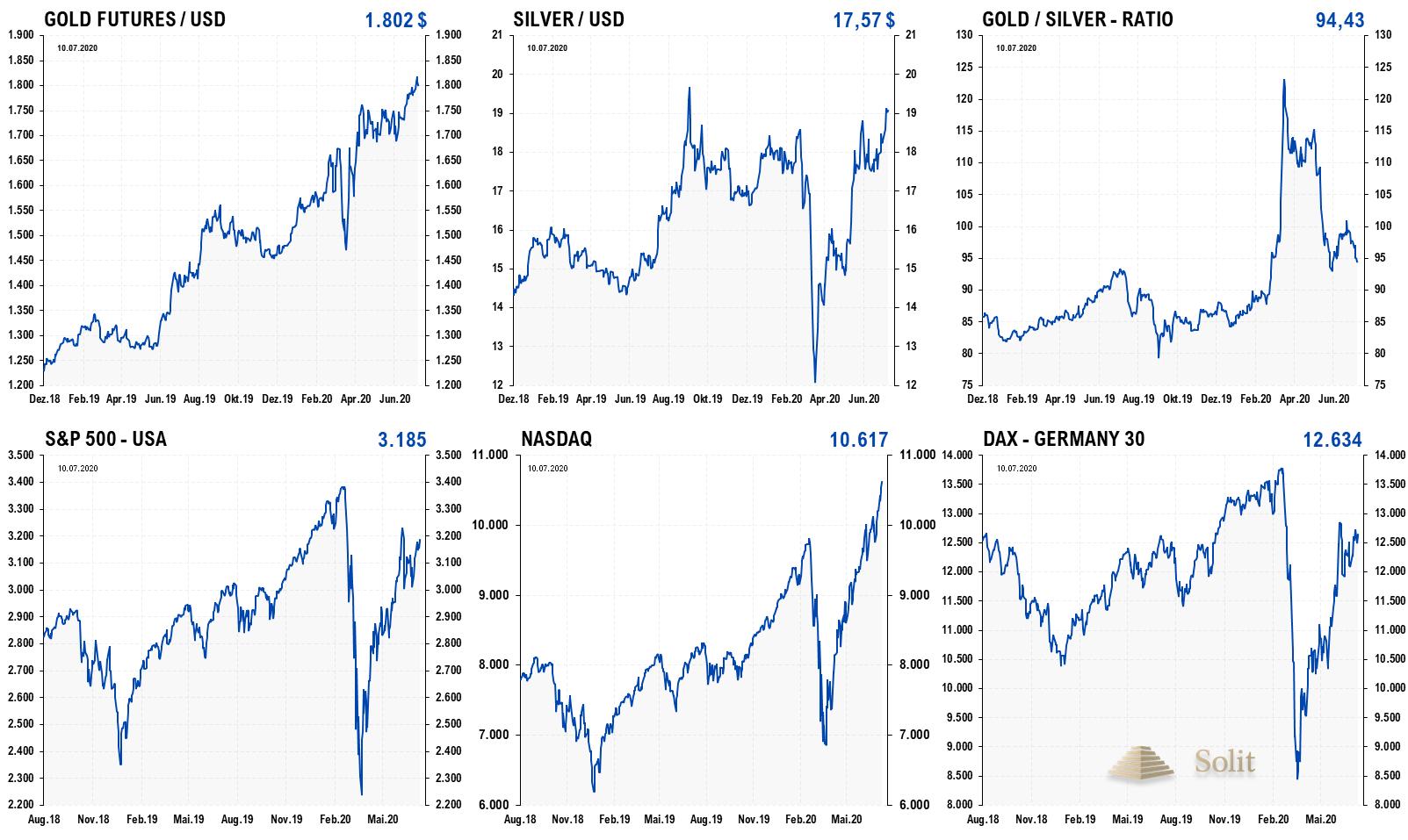 Stagflation der Fiat Währung