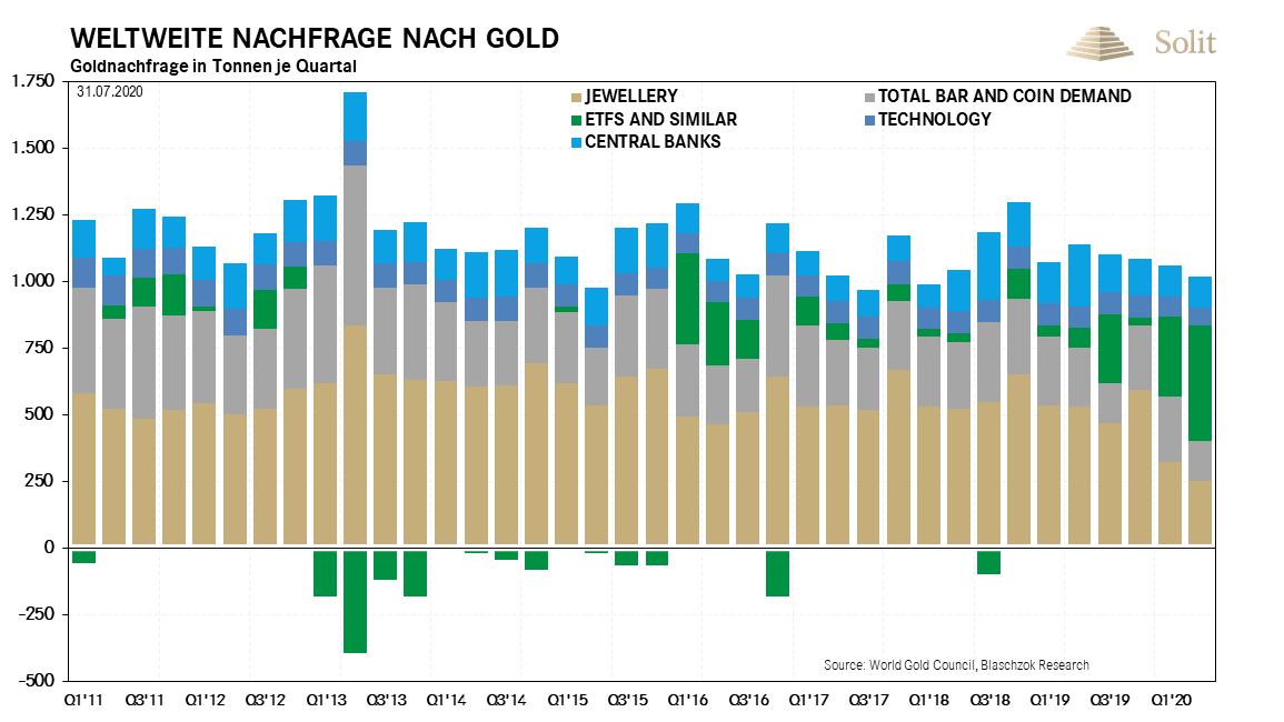 Weltweite Nachfrage nach Gold 03.08.2020
