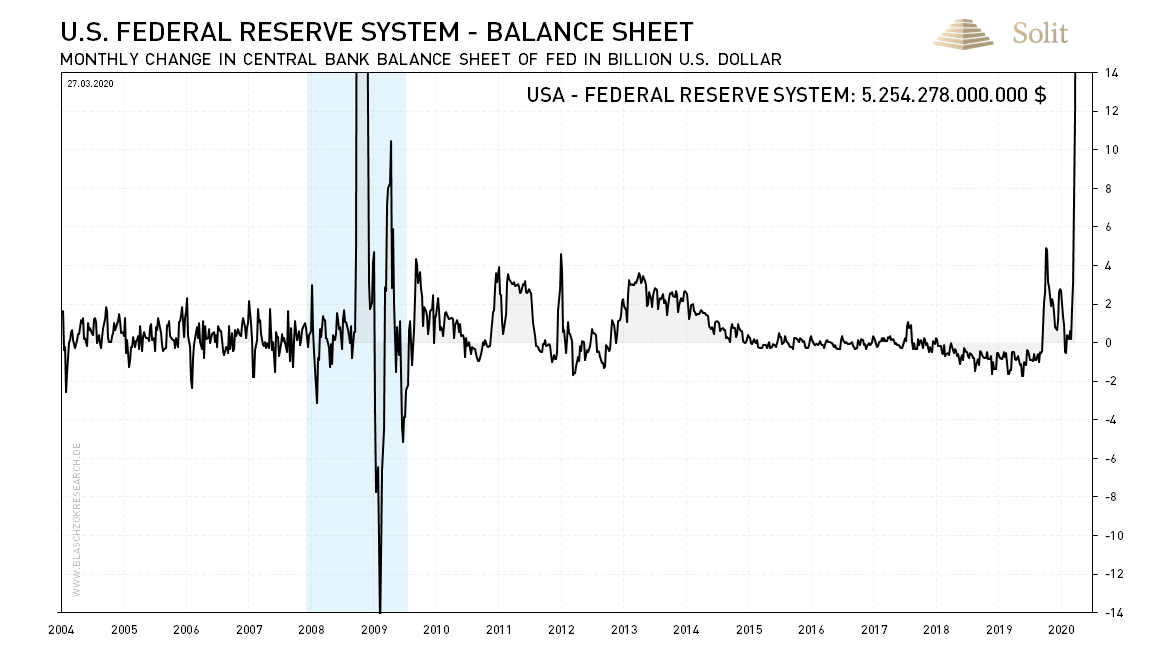 U.S. Federal Reserve System - Balance Sheet Monthly 30.03.2020