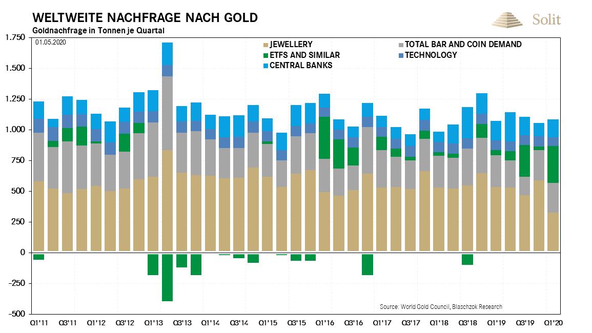Weltweite Nachfrage nach Gold 04.05.2020