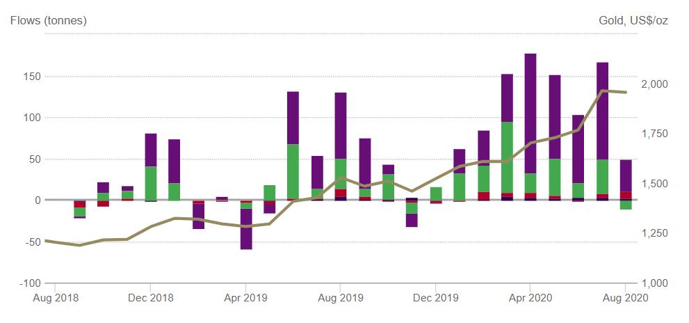 WGC ETF Nachfrage 28.09.2020