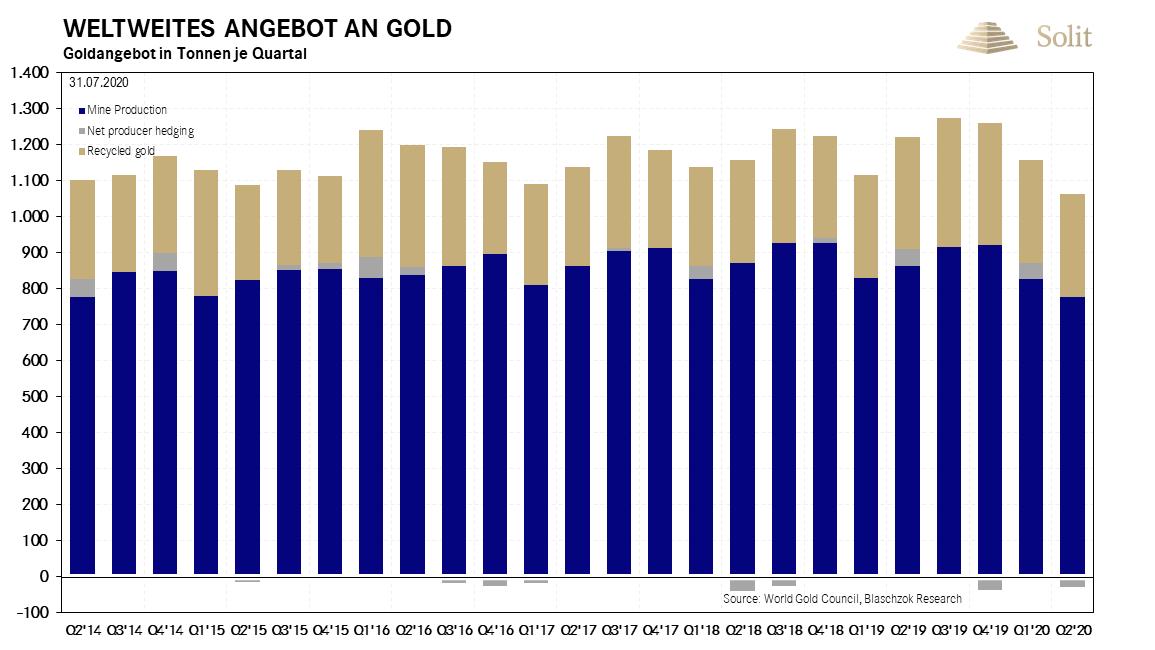 Weltweites Angebot an Gold 03.08.2020