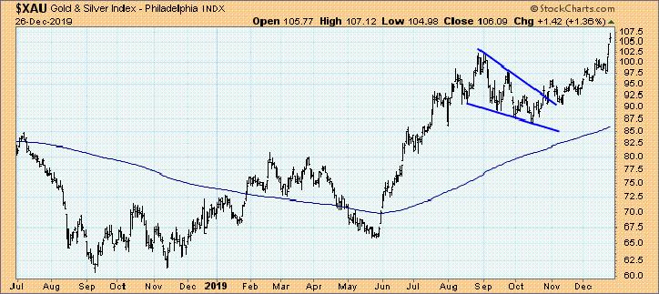 XAU Goldminen Index 07.01.2020