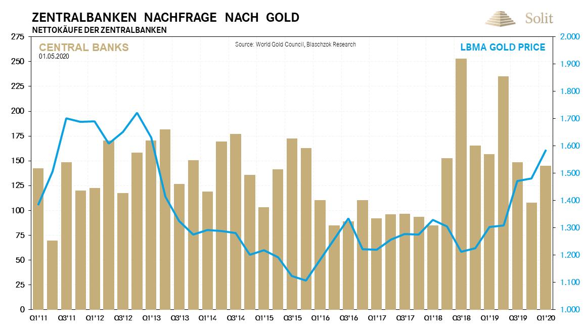 Zentralbanken Nachfrage nach Gold 04.05.2020