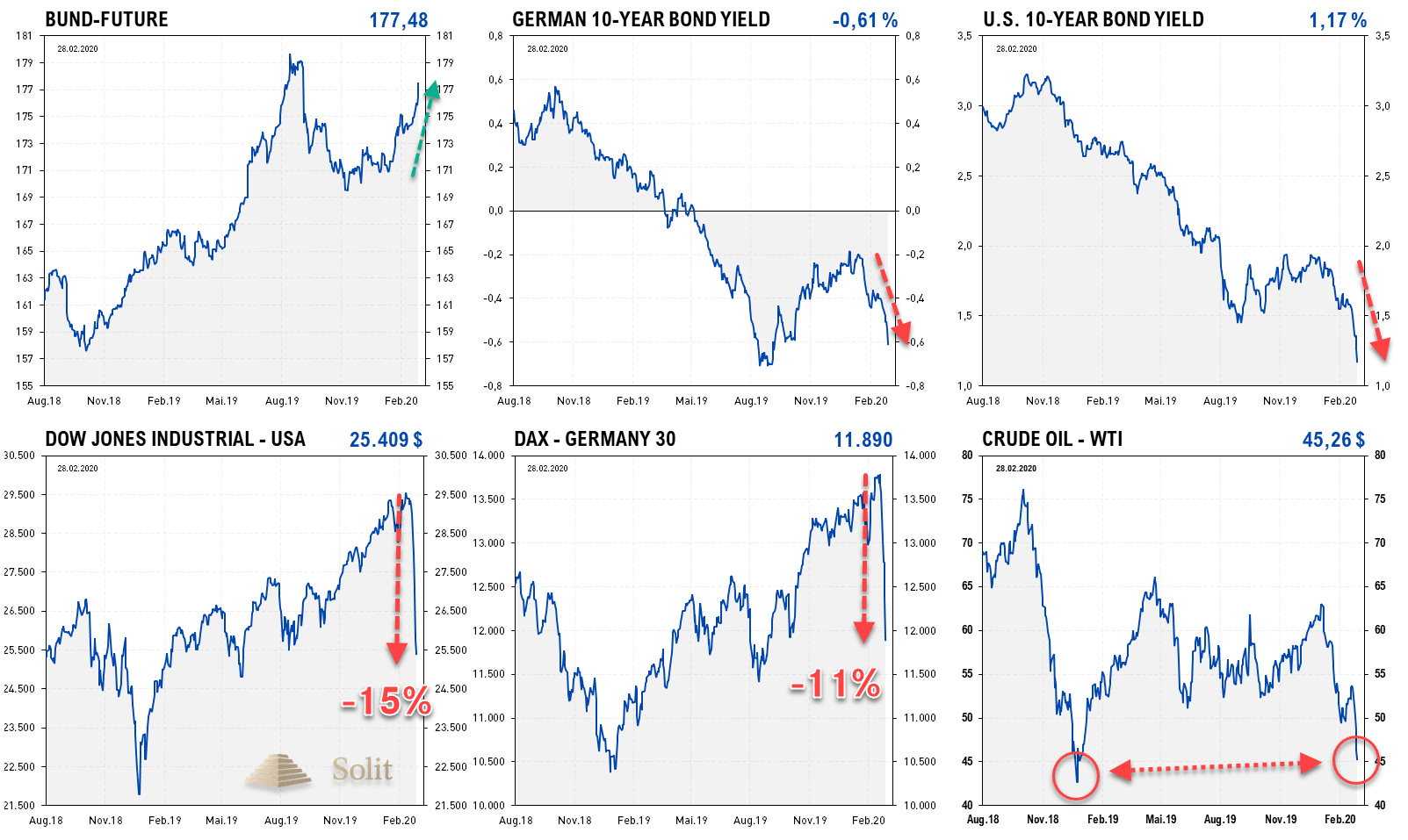 Zinsen-/ Aktien-Überischt 02.03.2020